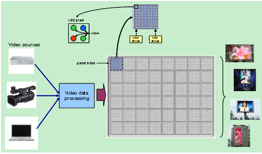 全彩視頻顯示屏的LED驅動器解決方案