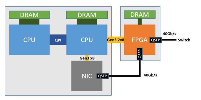 ?#21697;?#21153;器FPGA架构及其电源方案初探