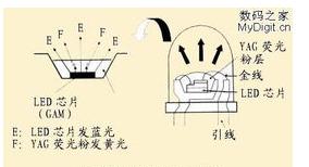 LED的基本构造以及应用优势解析