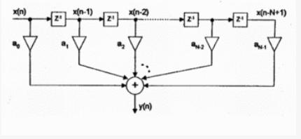 基于單片機和C語言對數字濾波系統的設計