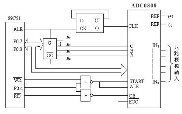 使用51单片机设计与实现车用数字仪表的详细论文说明