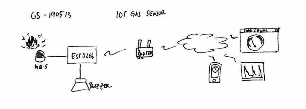 如何创建物联网气体传感器