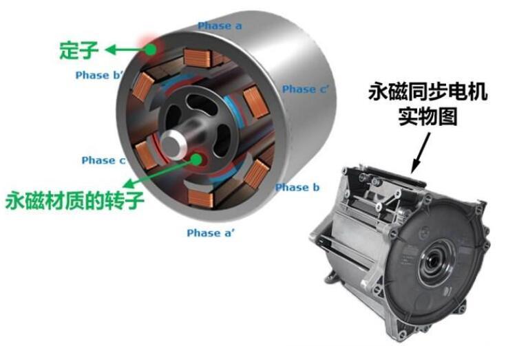 普通电机用于变频器供电会有什么影响