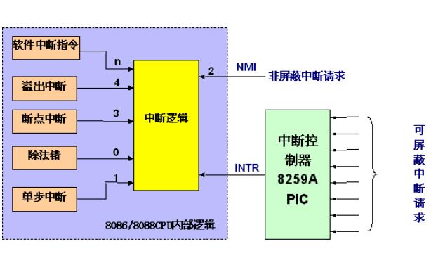 ARM7的定時器中斷和外部中斷與串口中斷的原理詳細說明