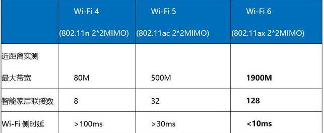 Wi-Fi 6,未來網絡的新起點