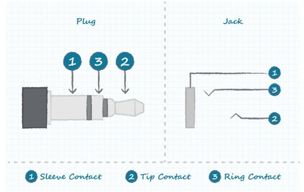 基本音頻插孔連接圖分享