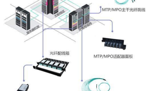 高密度的MTP/MPO光纤连接器该如何精准布线