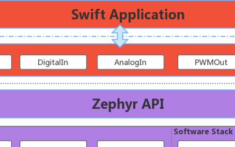 兼容POSIX標準怎么為Swift的多線程提供底層支持?