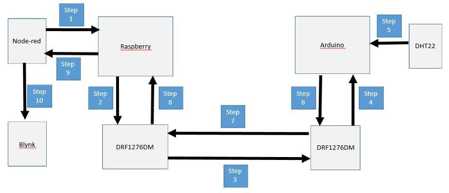 如何将DRF1276DM Lora模块与Node-red和Blynk一起使用