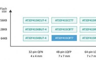 超值型带USB OTG接口的ARM® Cortex®-M4系列MCU