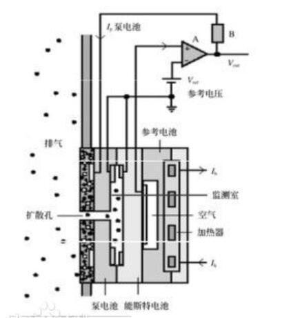 宽频氧传感器工作原理及测试
