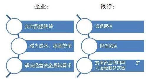 物聯網技術將如何推動金融等動產質押業務的發展