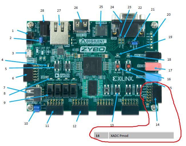 使用Digilent Zybo板的数字示波器的制作
