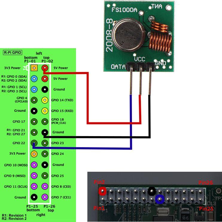 如何使用树莓派控制RF开关