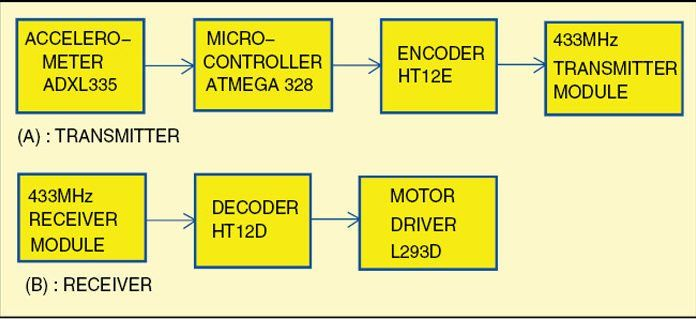 使用微控制器ATmega328的无线手势控制机器人