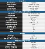 RX 5700XT毒药或存在 显存频率1750MHz与公版相同