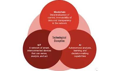 区块链和人工智能怎样融合