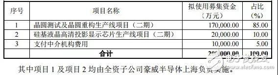 韋爾股份對豪威半導體上海增資3億元 將間接持有100%股權