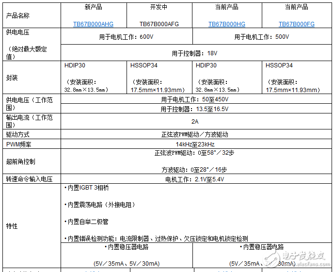 東芝推出新型3相無刷電機驅動器——TB67B000AHG