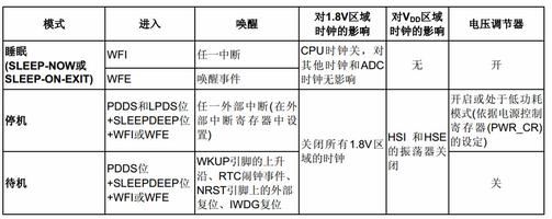 STM32单片机的低功耗模式与待机模式解析