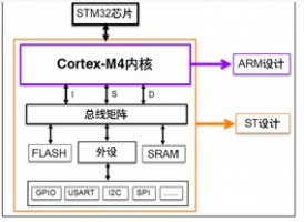 STM32F4XX系列芯片的驅動接口程序設計