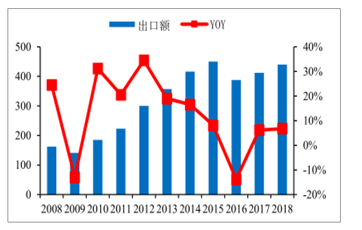 2008-2018年中国照明电器行业出口及增速趋势。(数据来源:公开资料整理)