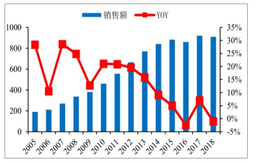 2005-2018年中国照明电器行业销售额(亿美元)
