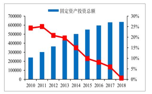 中国城镇固定资产投资规模(亿元)