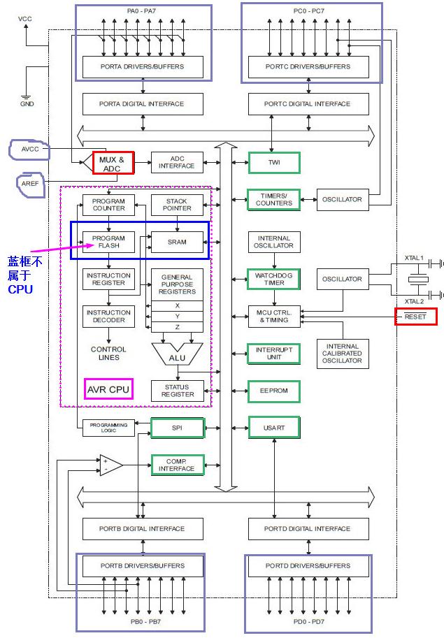 ATmega16单片机的特点和内部结构解析