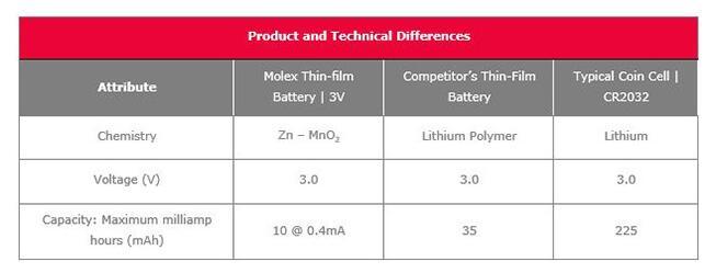 一文知道薄膜电池的优点和缺点