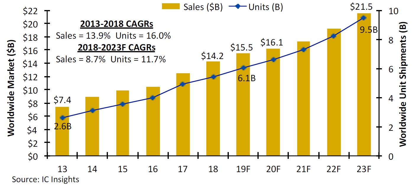IC Insights統計的2013年~2018年CMOS圖像傳感器的銷售額,及未來幾年的市場規模預測