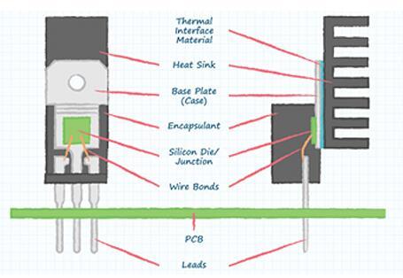 电路设计如何选择散热器