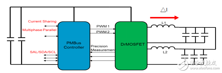 云服务器FPGA架构及其电源方案初探