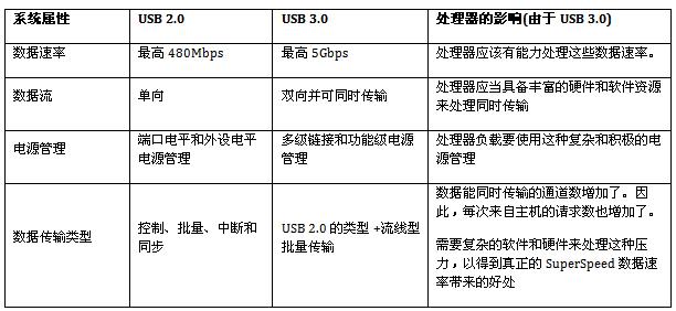 USB 2.0和USB 3.0的基本區別對比分析