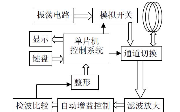 设计一个无线环境监测模拟装置的论文详细说明