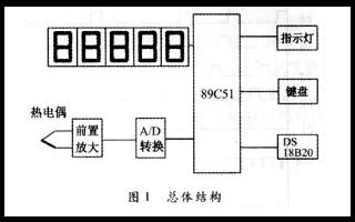 基于89C51单片机为微控制器的热电偶集成温度传感器设计