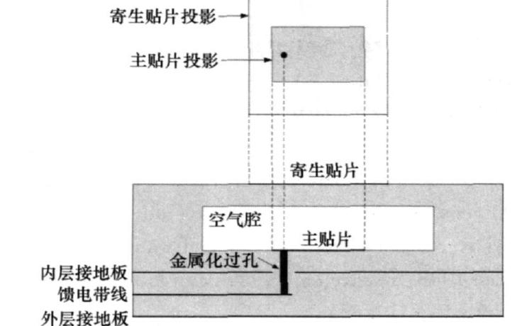 使用LTCC技术设计宽带阵列天线的详细资料说明
