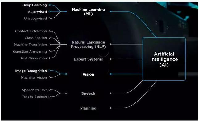 协作机器人的发展如何利用好人工智能技术