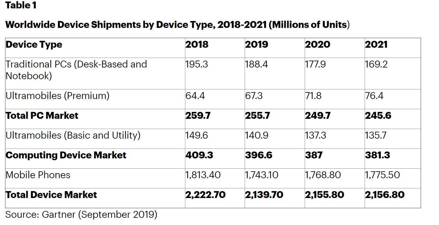 全球PC,平板电脑,智能手机等出货量情况。