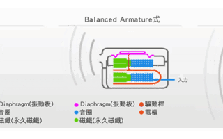耳機:動鐵、動圈與圈鐵的區別