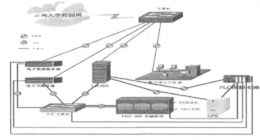 基于SAN架构的IBM FAST 900存储实现服务器机房电源控制系统的设计