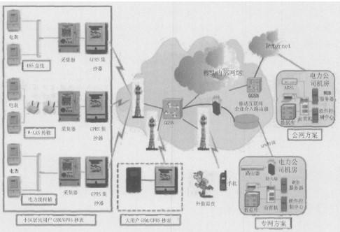 基于GPRS技术的用电管理自动抄表系统的功能特点及应用分析