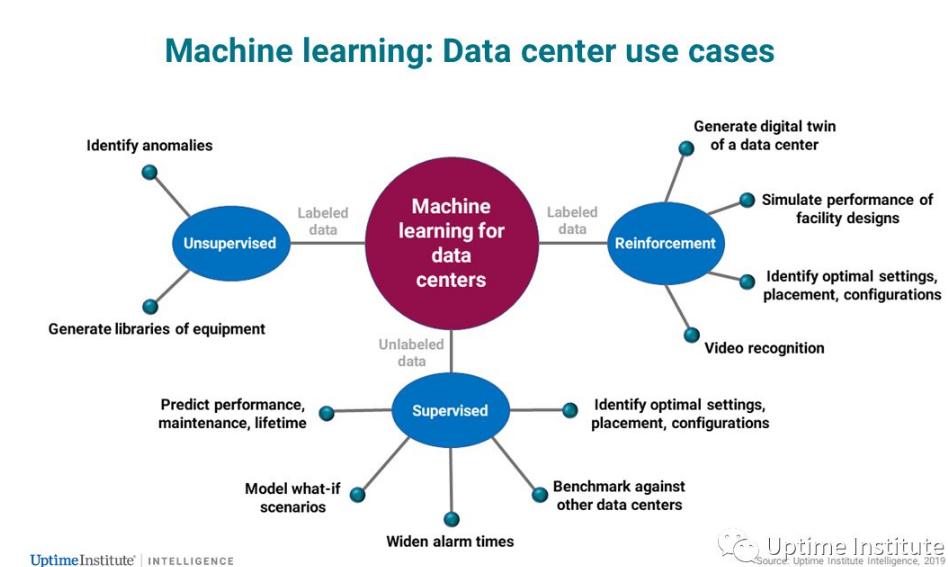 数据中心人工智能怎样可以做到以终为始