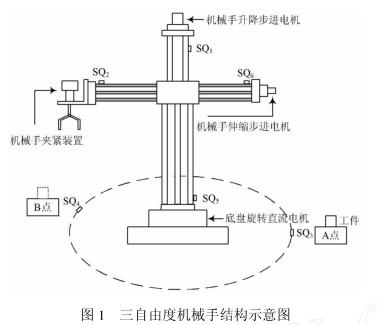 采用三菱FX2N系列晶体管输出型PLC实现三自由度机械手系统的设计