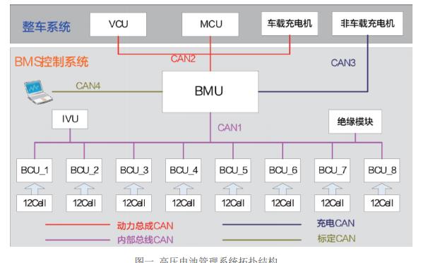 电池管理系统的一个解决方法详细说明