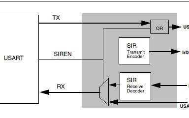 STM32Fxx系列ARM处理器的英文参考手册免费下载