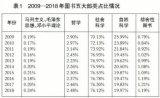 从大数据看新中国70年出版成就一些兵器与发展历程