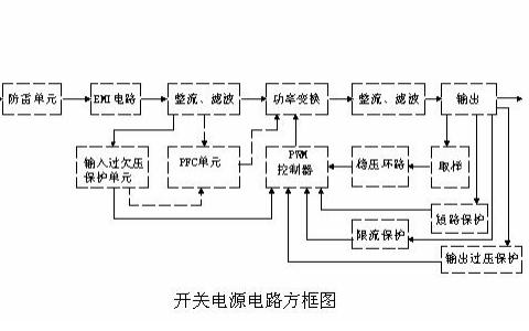 開關電源的原理和各功能電路的詳解