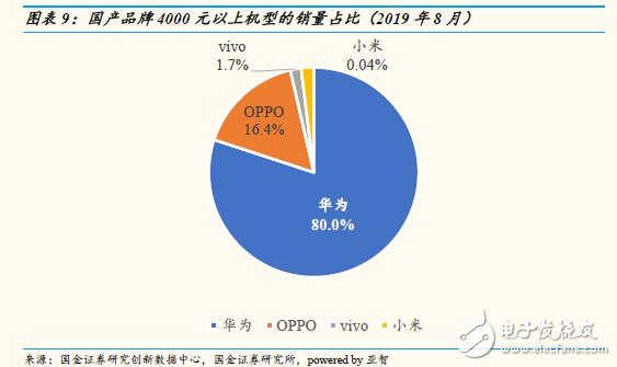 中国智能手机市场8月数据发布,华为独占80%的市场份额位于第一名