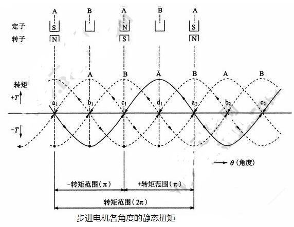 步进电机开环控制的原理